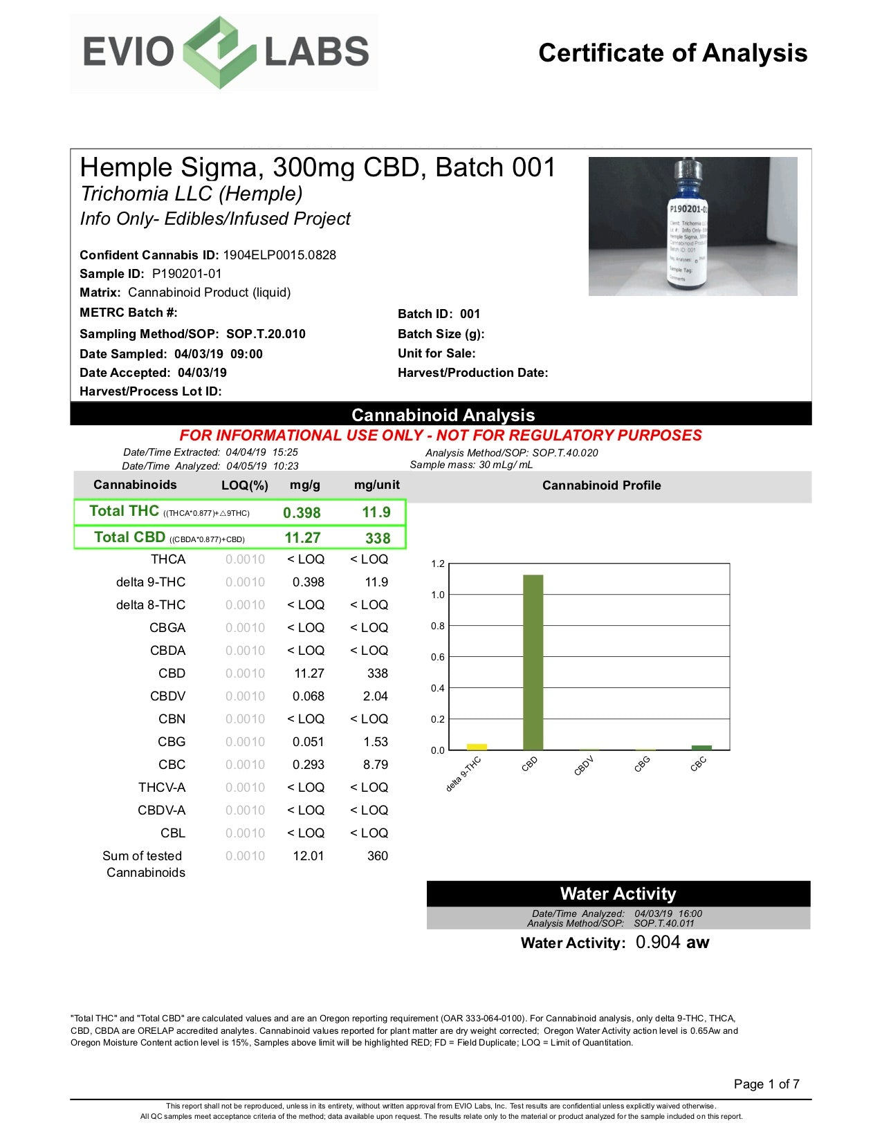 Sigma 300mg Certificate of Analysis