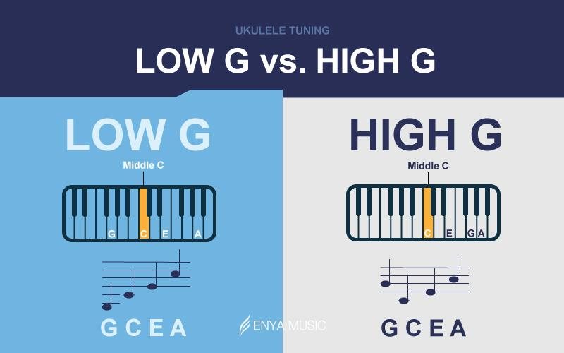 Low G and High G