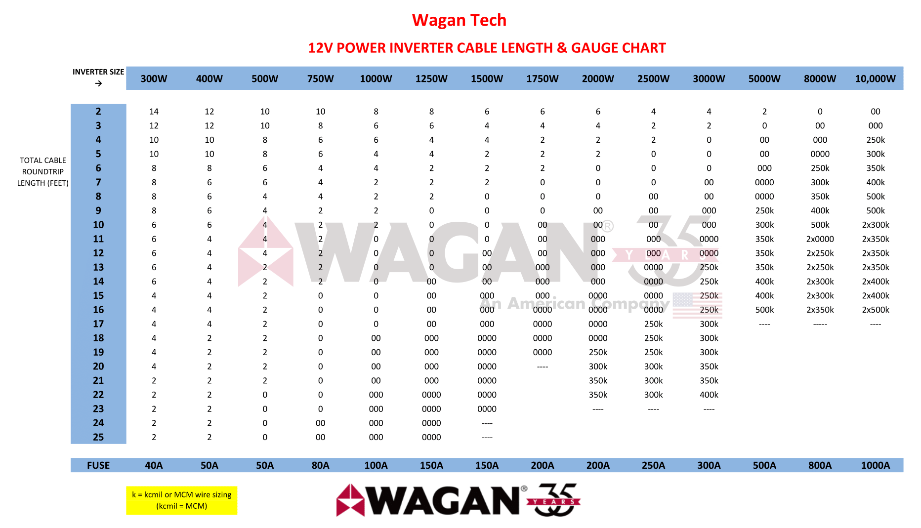 Inverter Battery Cable length Chart - 12V