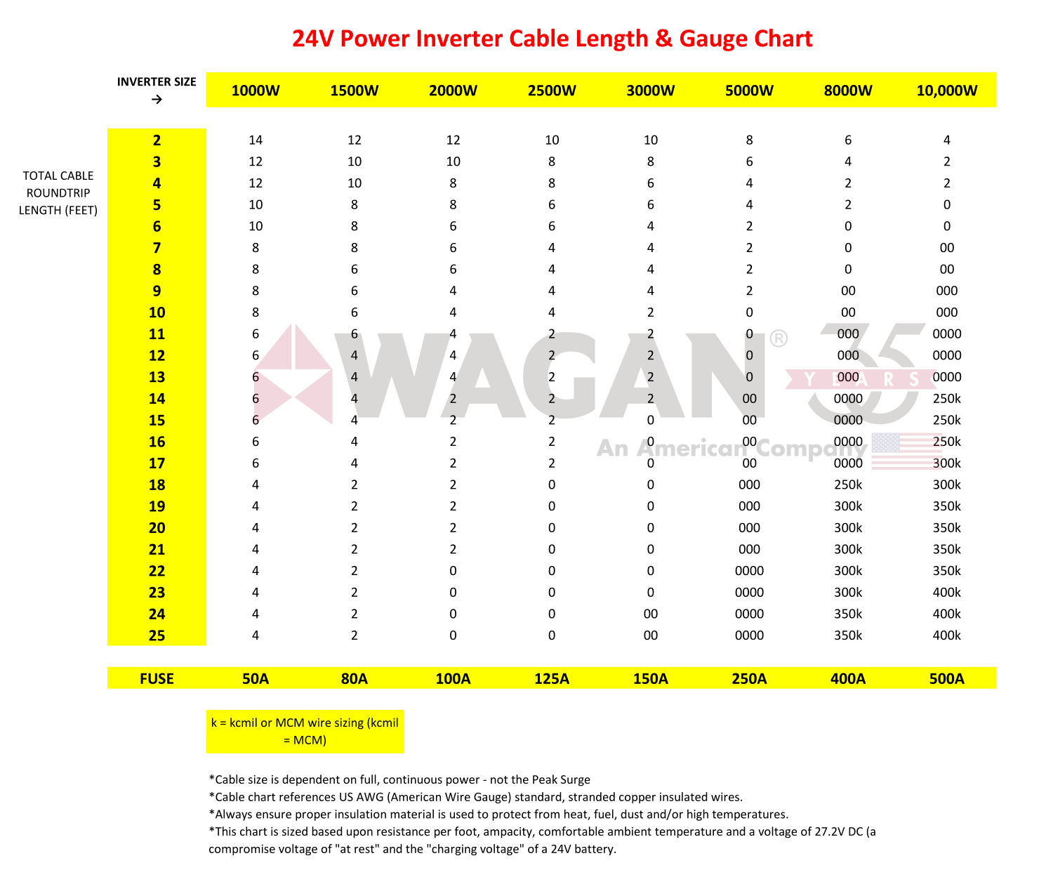 Inverter Battery Cable length Chart - 24V