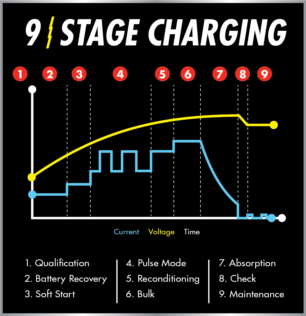 Battery charging cycles