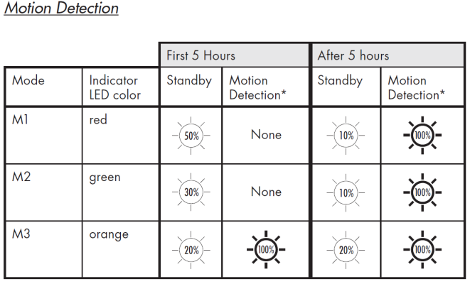 solar floodlight lighting chart