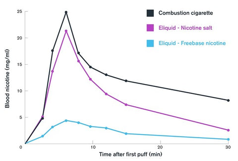 Nicotine content Vaping Vs Combustible Cigarette