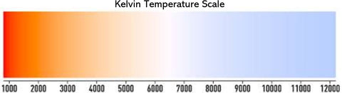 Kelvin Temperature Scale for Indoor Grow Lights