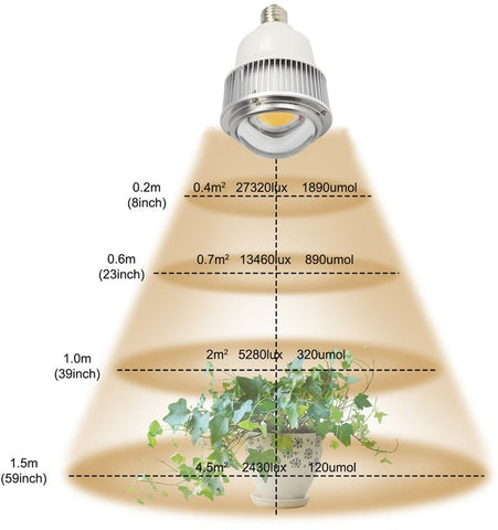 Full Spectrum Grow Light PAR and Lux Ratings