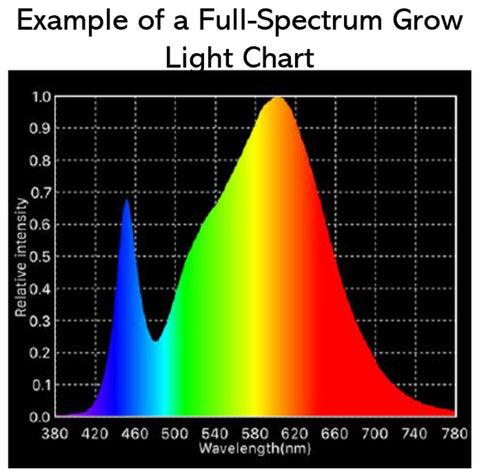 Full Spectrum Grow Light Wavelengths
