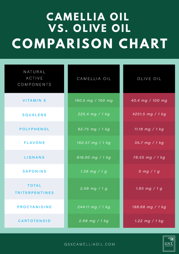 Comparison chart between camellia oil and olive oil