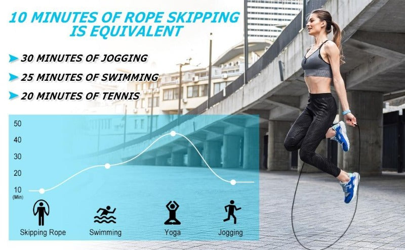 Pro High Speed Jump Rope Skipping Rope Fitness Jump Ropes Adjustable Cables Crossfit Jump Rope Double Unders Boxing Jumping Rope-Fitness Accessories-Fit Sports