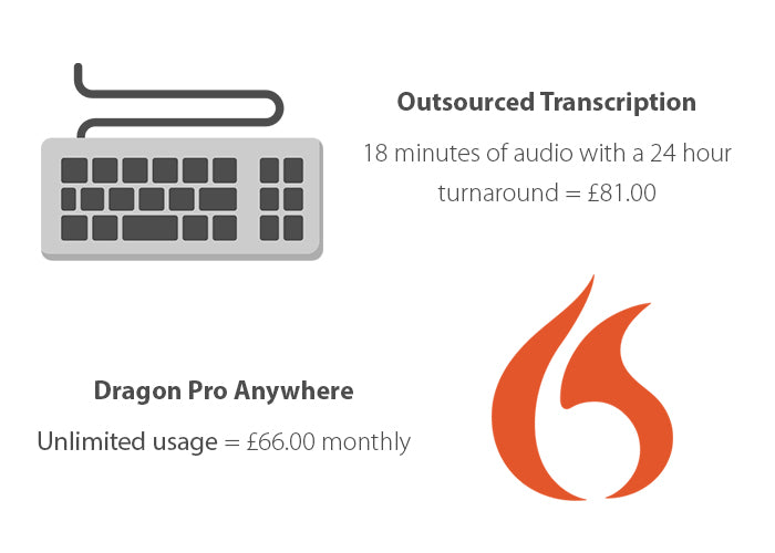 Dragon Professional Anywhere provides massive ROI compared to outsourcing transcription