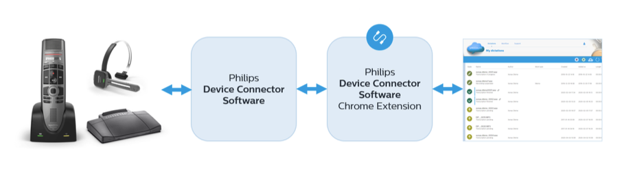 Philips Device Connector Software