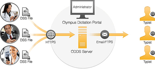 Olympus ODDS Dictation Delivery Service Mobile Application Workflow