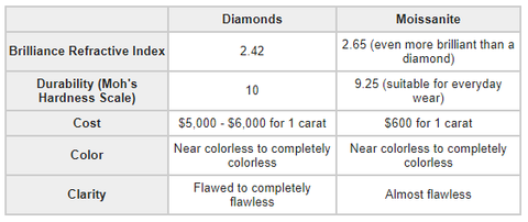 Rings Diamond vs Moissanite