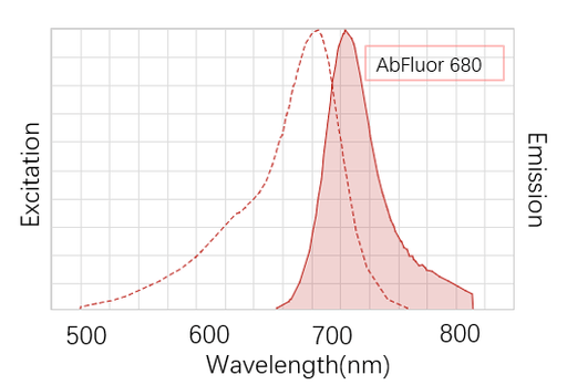 Anti-Cyclophilin B Monoclonal Antibody (7B2), AbFluor™ 680 Conjugated