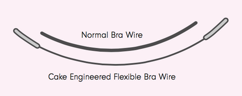 Cake Maternity Flexible Underwire Comparison