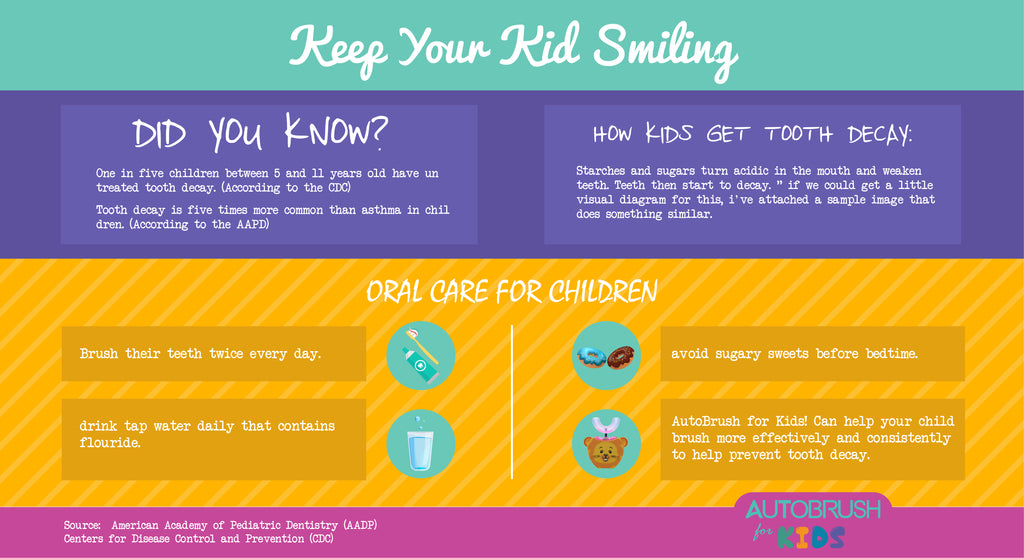 Informational chart on childhood cavities and oral hygiene.