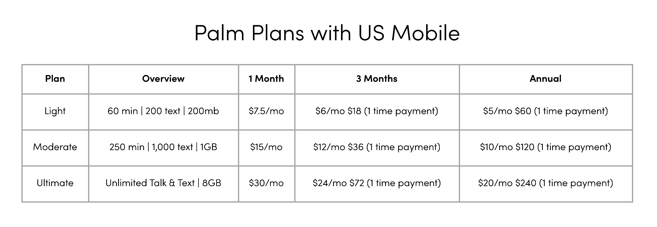 Palm smartphone data plans through US Mobile starting at $5/month