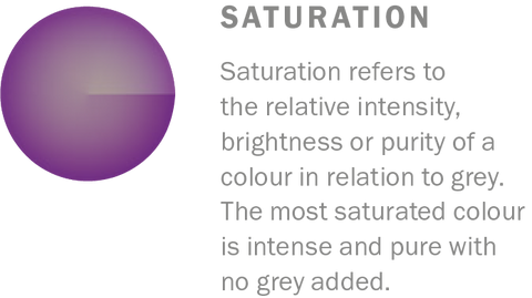 Saturation refers to the relative intensity, brightness or purity of a colour in relation to grey. Learn more colour theory at Harris Paints.