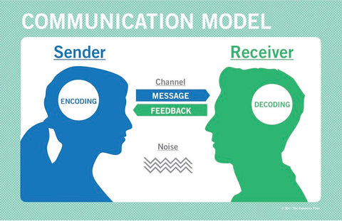 Communication Model Poster - SpeechGeek Market