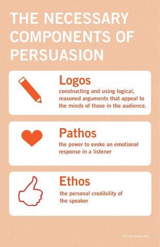 Components of Persuasion Poster - SpeechGeek Market