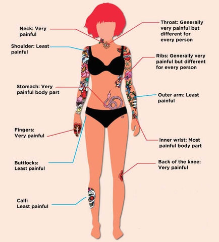 Pain Index Body Part While Receiving Tattoo Tktx Tatoo