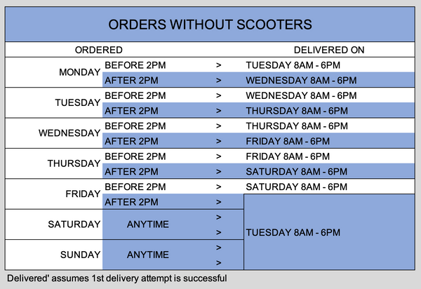 Pure Scooters - Orders without Scooters - Delivery Matrix