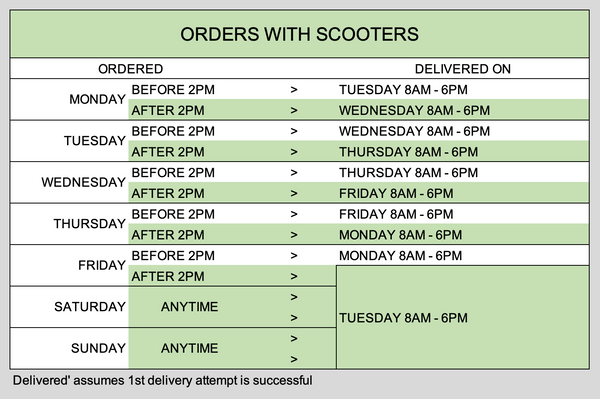 Pure Scooters - Orders with Scooters - Delivery Matrix