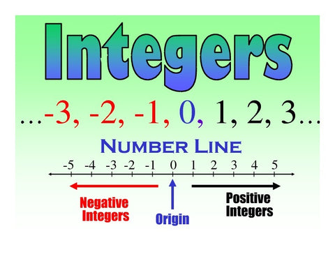 Integers And The Coordinate Plane - Lessons - Tes Teach