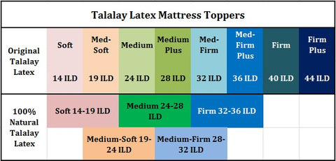 Talalay Latex Topper Chart