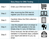Procedure steps for Aunt/Uncle DNA Test