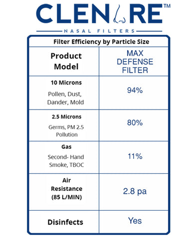 Clenare MAx Defence Replacement Filter Efficacy