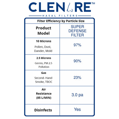 CLENARE REPLACEMENT FILTER SUPER DEFENSE (PACK OF 5)