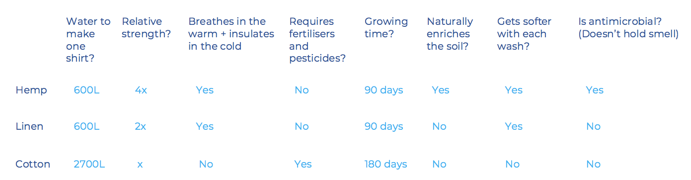 a table explaining how hemp fabric is more sustainable than both cotton and linen