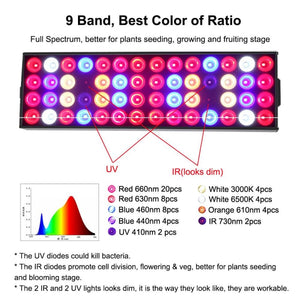 LED Grow Light Panel -                              ONIA LLC