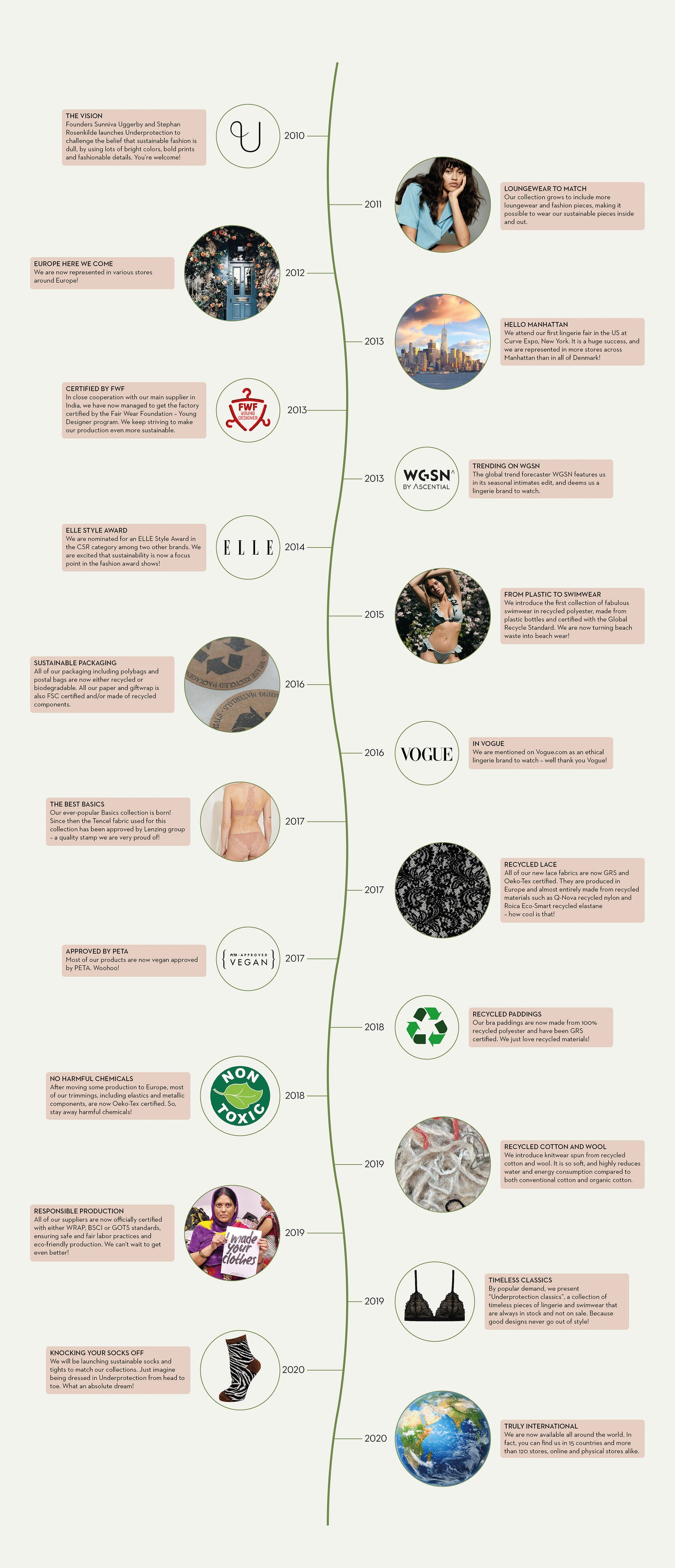 Underprotection 10 years anniversary sustainable fashion