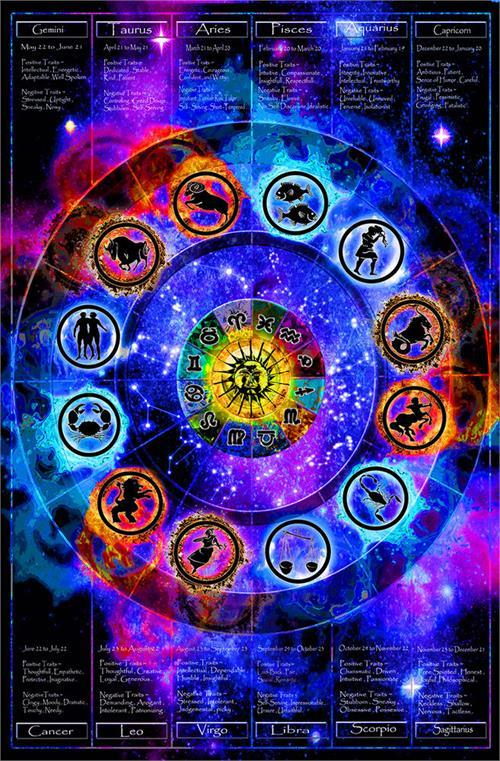 Posters Zodiac Chart - Black Light Poster