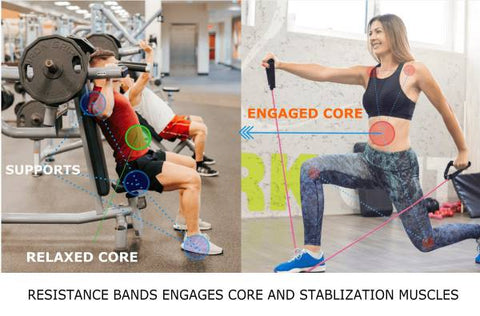 A comparision of core and stablization muscles engagement in case of resistance band exercises and gym machine exercises