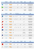 Bedwetting Alarm Comparison Chart