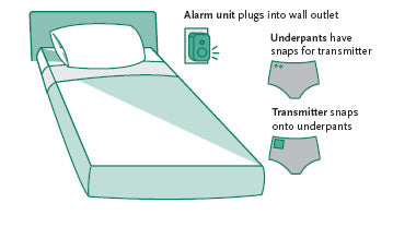Wireless Alarms Diagram