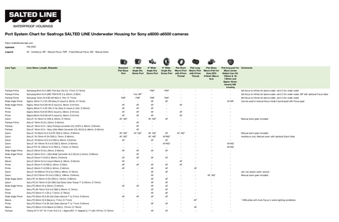 Port compatibility Chart for Salted Line underwater housing
