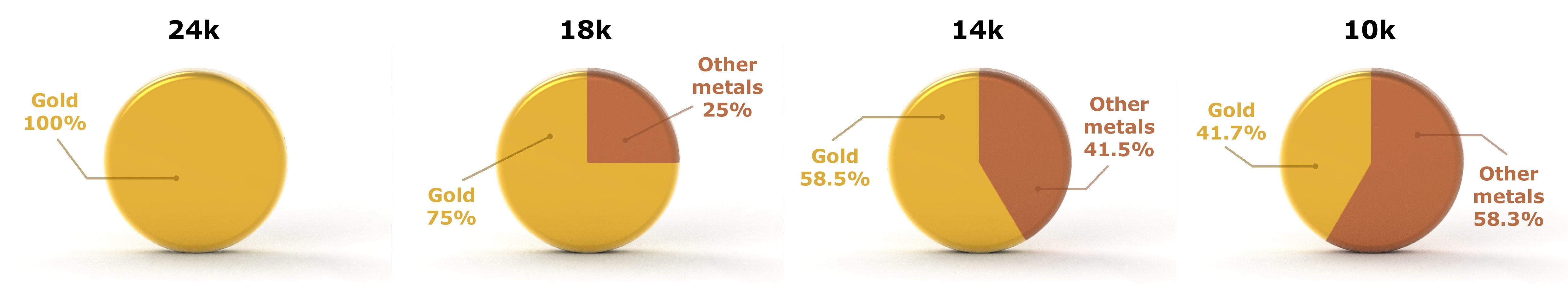 Difference in gold chart