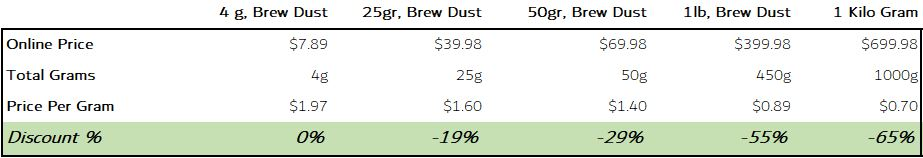 Buy Beverage Ready Brew Dust® Products in Bulk | Brewglitter.com