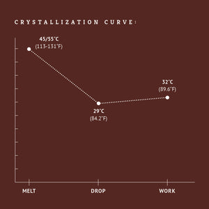 Dark chocolate couverture crystallization chart tempering