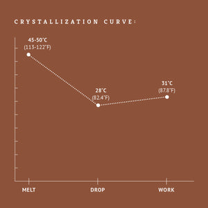 Milk chocolate crystallization curve tempering