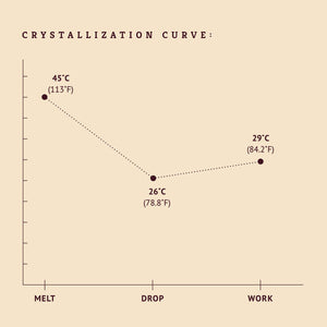 White chocolate crystallization curve tempering