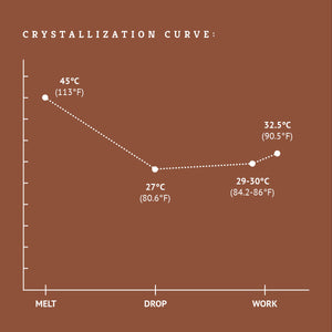 Belgian milk chocolate crystallization curve tempering
