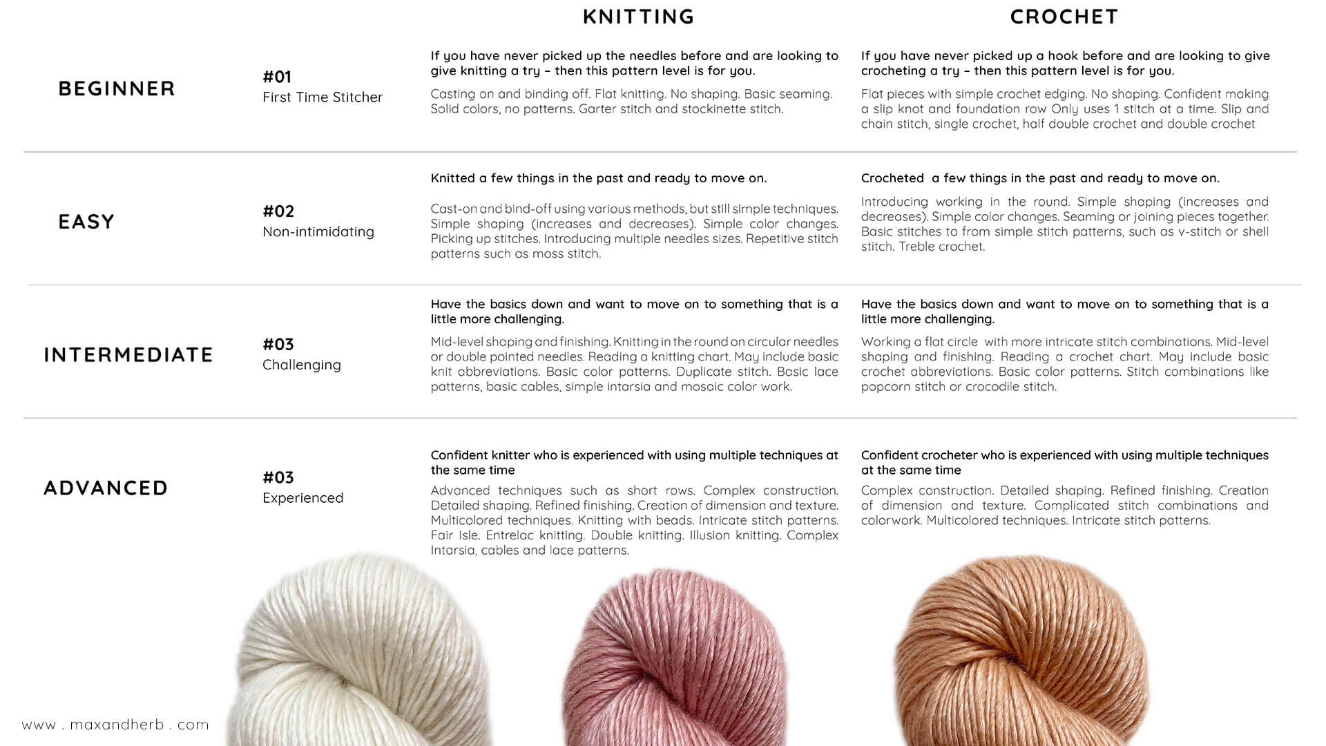 Max and Herb - Knitting and Crochet skill level explained