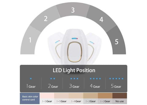 IPL intensed pulsed light comes in 5 different lights and settings