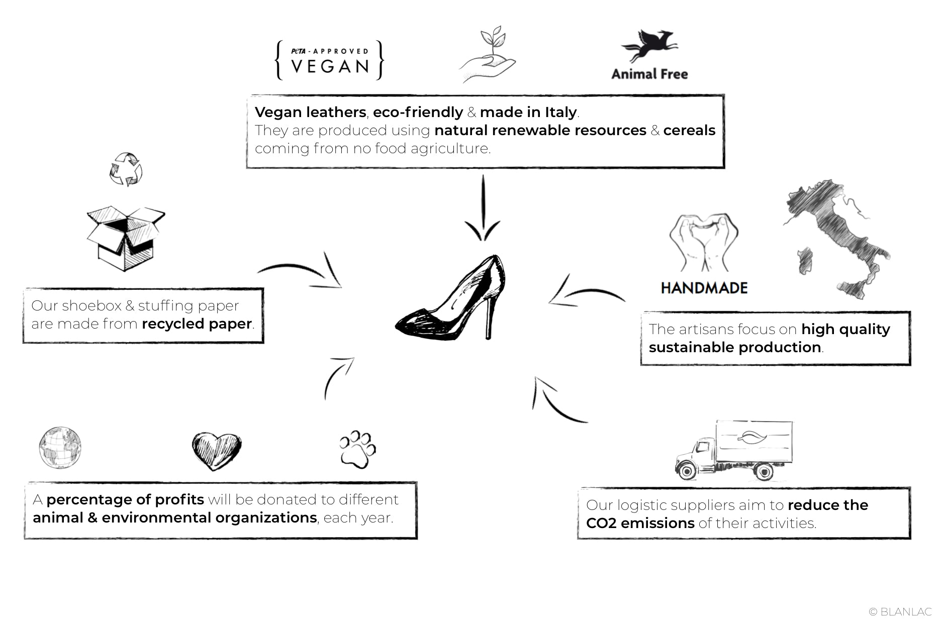 blanlac, vegan shoes, made in italy
