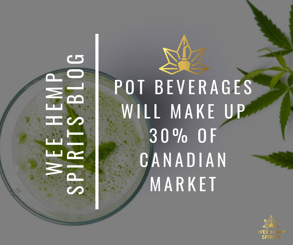 Pot Beverages Will Make Up 30% Of Canadian Market