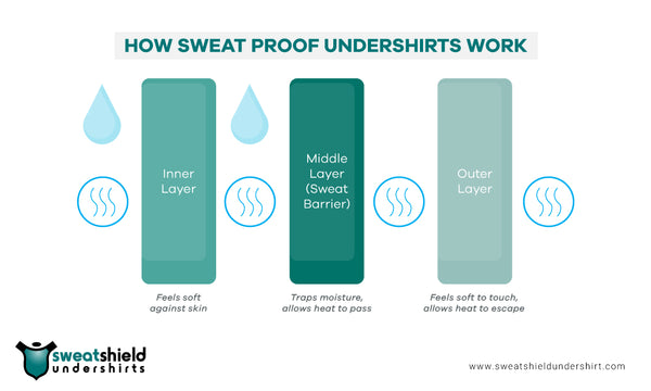 Sweat Proof Undershirts Work
